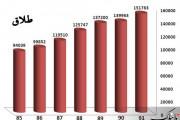 کاهش ازدواج در کنار رشد طلاق؛ چرا این آمار شوم خریدار ندارد؟!