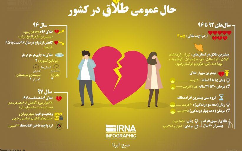 حال عمومی طلاق در کشور بین سالهای ۹۲ تا ۹۷
